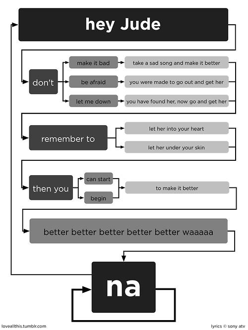 hey-jude-flow-chart