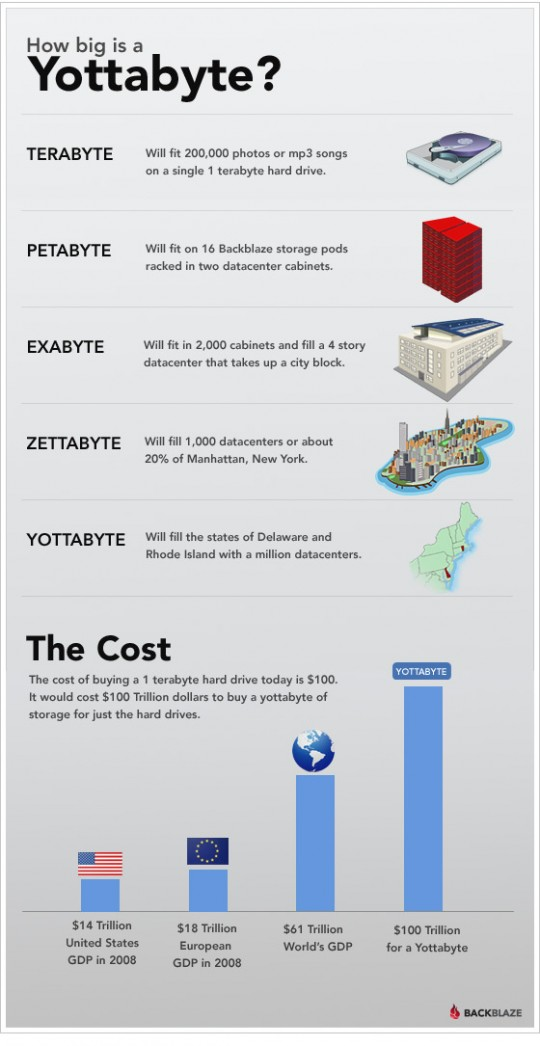How big is a Yottabyte